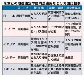 地位協定の違い.JPG